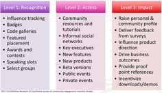 Incentive Drivers: http://blog.softwareinsider.org/wp-content/uploads/2011/02/Screen-shot-2011-02-23-at-5.47.45-PM.png