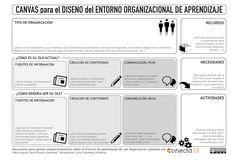CANVAS para el Diseño del Entorno de Aprendizaje de una Organización