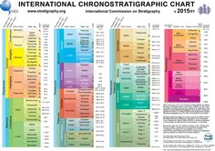 The most recent geological time chart