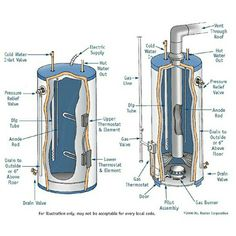 Cara penggunaan master filter air berikut ini adalah cara exploded view of the internal workings of a gas and electric hot water tank http sciox Choice Image