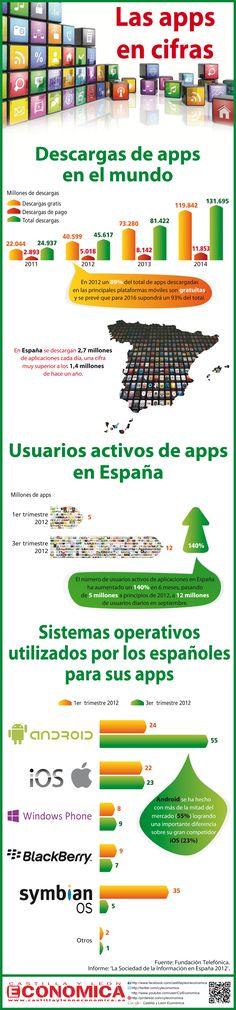 Las APPs en cifras #infografia Mobile Marketing, Digital Marketing, Christian Apps, App Play, Digital Strategy, Digital Trends, Windows Phone, Big Data, Digital Media