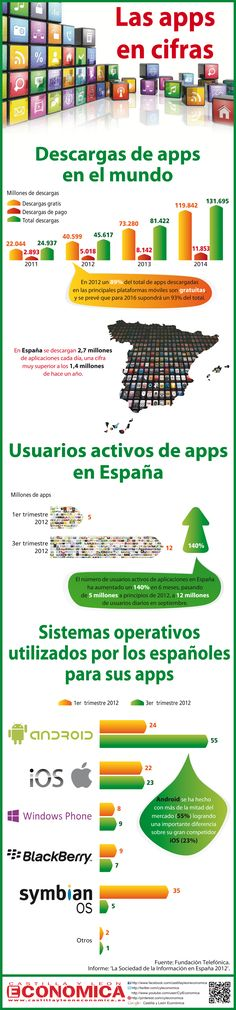 Uno de cada cuatro españoles ya usa apps a diario, según el informe de la Fundación Telefónica 'La Sociedad de la información en España 2012'