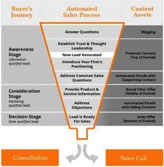 http://www.marketingfacts.nl/berichten/marketing-automation-is-meer-dan-leadmanagement