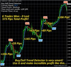 30 pips everyday with buy sell simple forex system