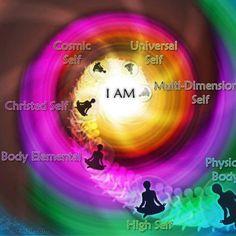 I AM Physical Body, High Self, Body Elemental, Christed Self, Cosmic Self, Universal Self, Multi-Dimentional Self.