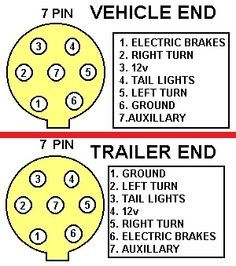 Trailer lights: hook up port and cable pin chart