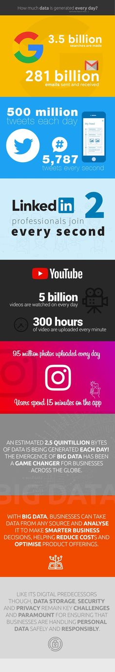 How Much Data Is Generated Every Day? - e-Learning Infographics Big Data, Data Visualization, Did You Know, Infographics, Knowing You, Social Media, Learning, Youtube, Infographic