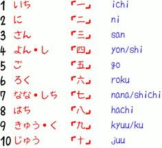 Photo of NUMBERS for fans of Learning Japanese.
