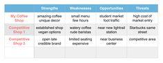 swot-analysis-coffee-shop
