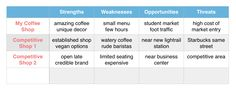swot-analysis-coffee-shop