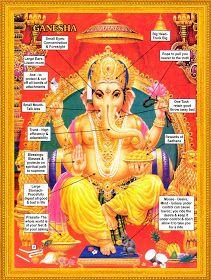 Meaning of Ganesha Om Gam Ganapataye Namaha, Elephant Face, Religion, Hindu Deities, Hinduism Symbols, God Pictures, Hindu Art, Lord Ganesha, Shiva