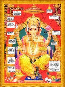 HINDUISM THOUGHTS: Meaning of Ganesha