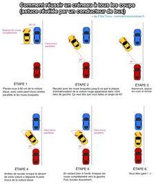 Comment réussir un créneau en voiture