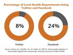 Surprising how little health departments are utilizing social media.