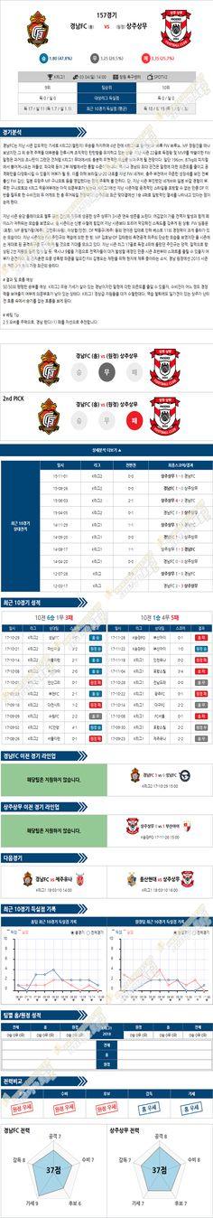 [K리그챌린지] 3월 4일 14:00 축구분석 경남FC vs 상주상무