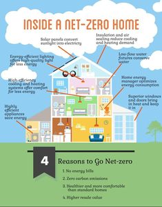 Net-zero homes produce as much energy as they consume. Take a room-by-room look … Net-zero homes produce as much energy as they consume. Take a room-by-room look at how they benefit the house and the environment! Energy Efficient Windows, Energy Efficient Lighting, Energy Efficiency, Water Energy, New Energy, Simply Energy, Nikola Tesla, Solar Energy System, Solar Power