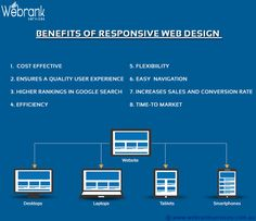 Benefits Of Responsive Web Design: 1. Cost Effective 2. Ensures a Quality User Experience 3. Higher Rank In Google Search 4. Efficiency 5. Flexibility 6. Easy Navigation 7. Increases Sales And Conversion Rate 8. Time-To Market http://webrankservices.com.au/what-we-do/website-development-services/