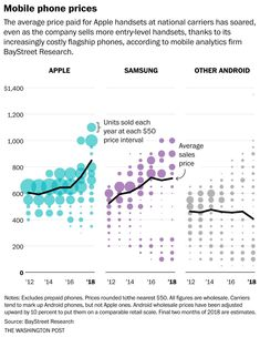 Note: US data though I suspect similar patterns elsewhere. Also note: Apple has access to this data and a *lot* more when it decides pricing. Kpi Dashboard, Dashboard Design, Mobile Phone Price, Scatter Plot, Graphic Design Resume, Annual Report Design, Newspaper Design, Information Design, Web Design Trends