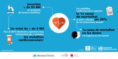 Infografia sobre la salut cardiovascular. #DiaMundialCor #ObraSocialenxifres