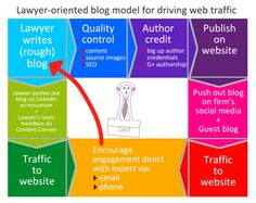 A lawyer-oriented model for driving traffic to a law firm's website.