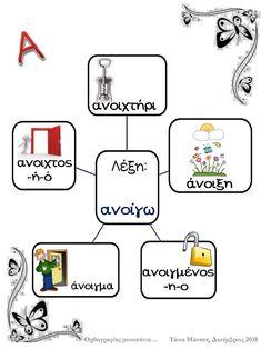 Οικογένειες λέξεων (α΄τεύχος, Γ' Δημοτικού) Greek Language, Learning, School, Study, Onderwijs, Studying