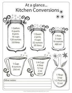 Measurement Conversion Chart: Cups, Pints, Quarts, and a