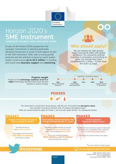 Infographic - Horizon 2020's SME Instrument in a nutshell - European Commission