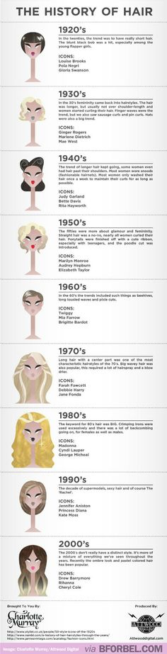The History Of Hair Trends And Styles…