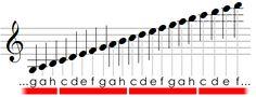 notes position Music Basics, Song Lyrics, Positivity, Notes, Guitar, Musica, Piano Teaching, Music Lessons, Piano Sheet Music