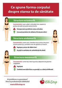 Spune-mi ce formă a corpului ai ca să-ți spun la ce să fii atent. Menu Dieta, Diet And Nutrition, Beauty Care, Health And Beauty, How To Plan, Healthy, Keto, Tips, Sport