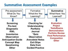 This is a nice chart of different assessment types and examples of what activities fall under those types.
