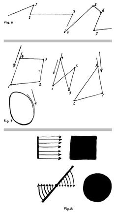 Paul Klee's diagrams of line-to plane relationships:  Top: an active and open-ended line... implied and passive plane.   Middle: active and closed line... linear character in the act of being created, planar character once completed.   Bottom: passive lines... angular or circular force applied to create active planes.