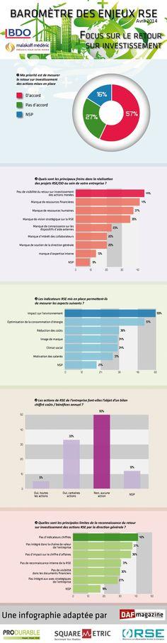 Infographie : Quel retour sur investissement pour la RSE ?