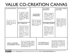 Value Co-Creation Canvas.
