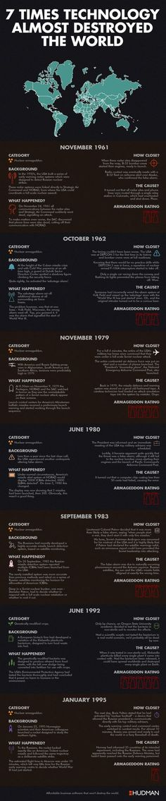 7 Times Technology Almost Destroyed The World #Infographic #Technology