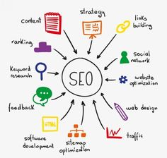 Online marketing is not only a trend but the necessity of the time, the competition between the company is so high, that one does not have the time to think of the strategies, that they should imply.