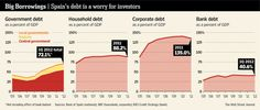 Spain's debt is a worry to investors #infographic
