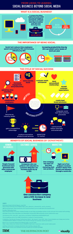 What Social Business Looks Like Beyond Social Media (INFOGRAPHIC)