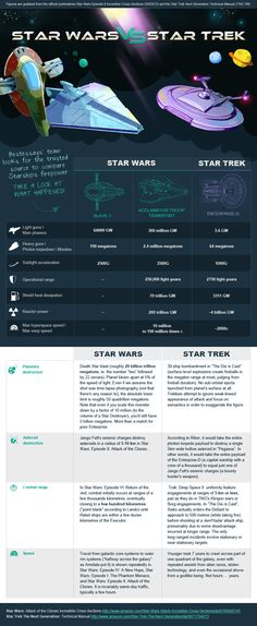 Star Wars vs. Star Trek: The Starships Compared [Infographic] - I'm a star trek fan, and even if the power levels are all wrong in this graphic, the travel speed can't be debated and gives Star Wars a huge tactical advantage