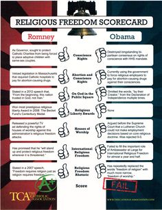 Which Candidate 'FAILED' on the Religious Freedom Scorecard?