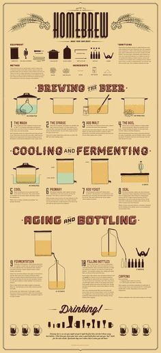 How To #Homebrew #Infographic #homebrewing