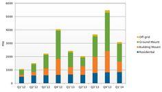 Application Specific Solar PV Demand
