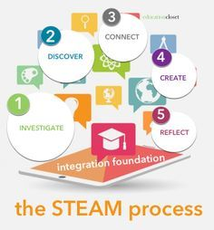 Interest in STEAM but not sure how to use it in your classroom? This page shares how to use STEAM with integrity!