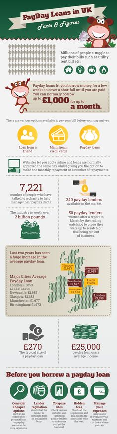Payday Loans have been in the media quite a bit recently. Of course, not all things have been positive.Nevertheless, at Cheeky Payday, as a respected and responsible broker, we would like to show a few other interesting facts and figures about the industry. So we have put together this cool Infographic that shows some interesting facts and figures about the Payday Loans industry in the UK.