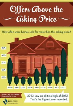 2013 saw an all time high of 50% of offers above asking price. Take a look at the stats from years prior, taken from CALIFORNIA ASSOCIATION OF REALTORS® (@CALIFORNIA ASSOCIATION OF REALTORS®) 2013 Annual Housing Market Survey. #RealEstate #AskingPrice #PosadasREgroup