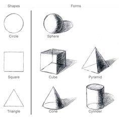 2-dimensionale en 3-dimensionale basisvormen.  De 3-dimensionale vormen zijn ruimtelijk gemaakt met schaduw. Lengte, breedte en diepte.  1: Cirkel - Bol  2: Vierkant - Kubus - Piramide  3: Driehoek - Kegel - Cilinder