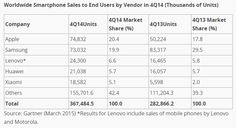 iPhone 6  dethrones Samsung to become no 1 smartphone brand