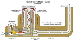Rocket Stove Heater. I am familiar with rocket stoves for cooking, but just discovered these larger more elaborate versions for home heating!! Genius!! Especially for off-the-grid aspirants