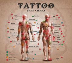 Zonas en las que podria doler hacerse un tattoo
