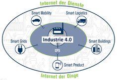 Industrie 4.0 - 5 Funktionsbereiche